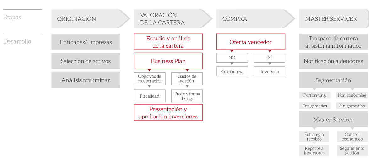 CONSULTORÍA Y COMPRA-VENTA DE CARTERAS